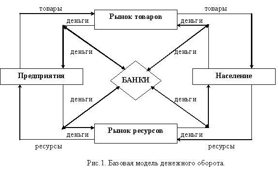 Общая схема денежного